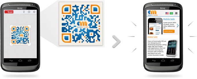 qr codes description